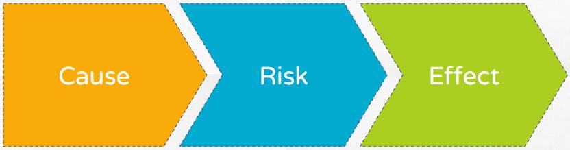 Risk Context